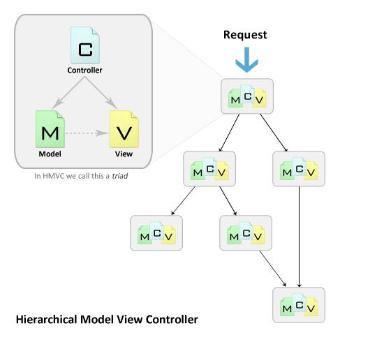 Архитектурная модель HMVC