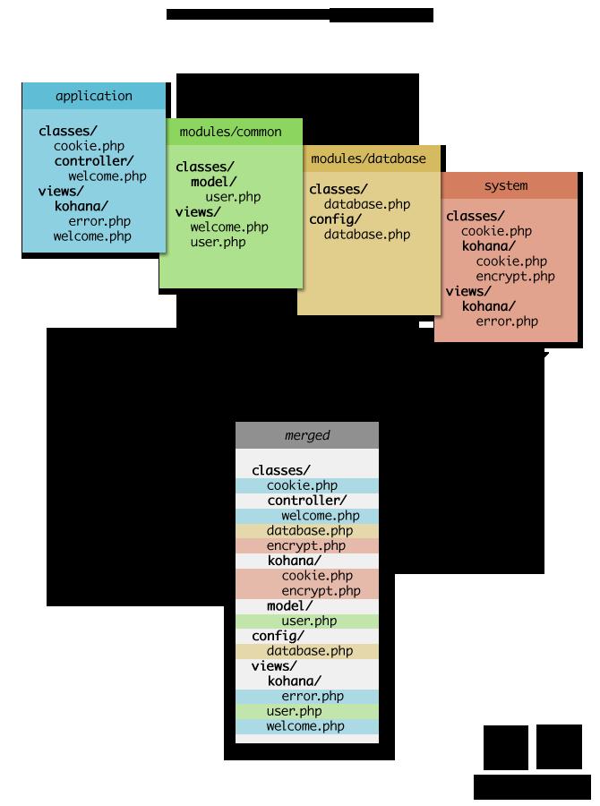 Схема каскадной файловой системы